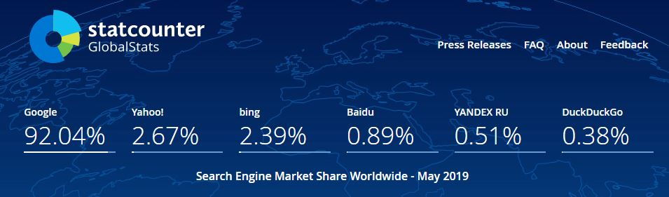 Shows global search volumes on all search engines across all platform